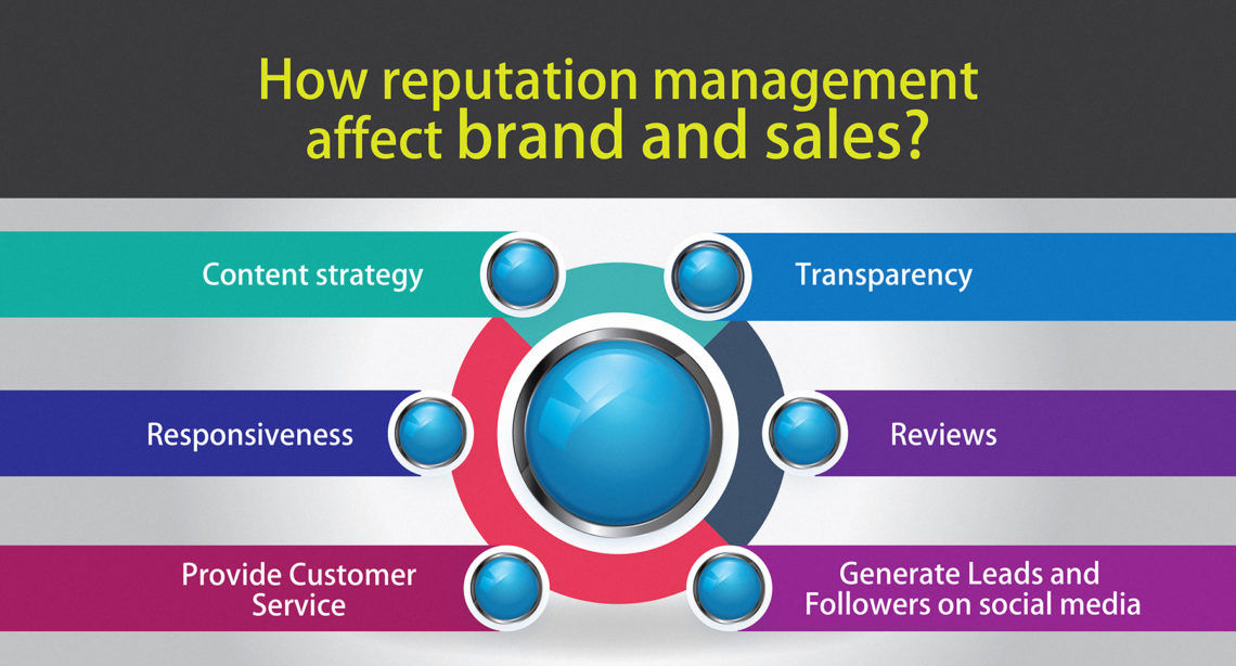 How Reputation Management Affect Brand and Sales