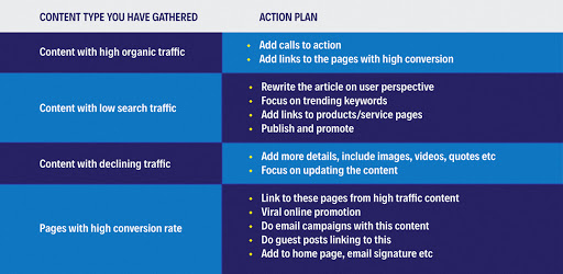 Content Auditing Plan