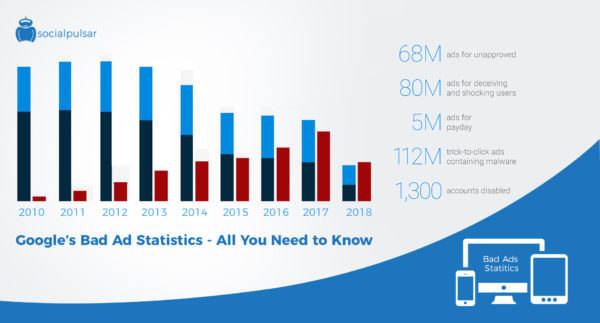 Google's Bad Ad Statistics